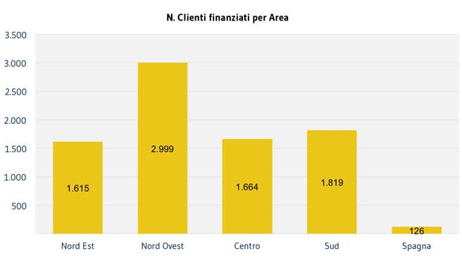 CLIENTI_N-finanziati-per-Area1