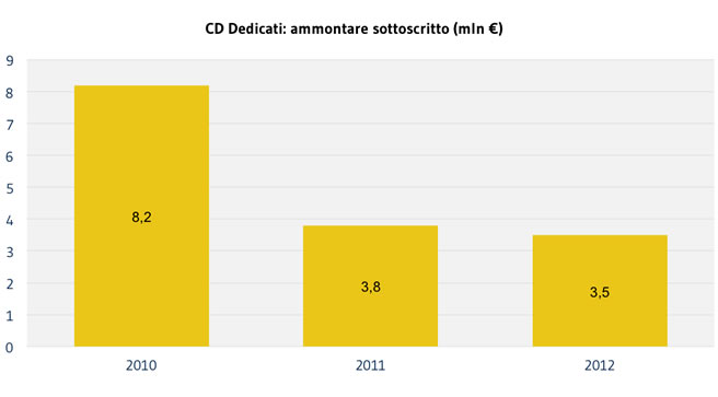 CLIENTI_ammontare-CDD2