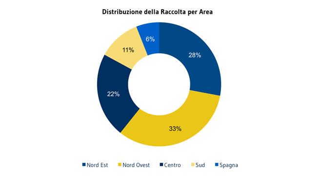 CLIENTI_distribuzione-raccolta-per-area