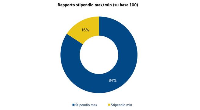 COLLABORATORI_rapporto-max-min