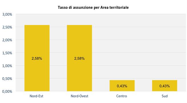 COLLABORATORI_tasso-assunzione-Area