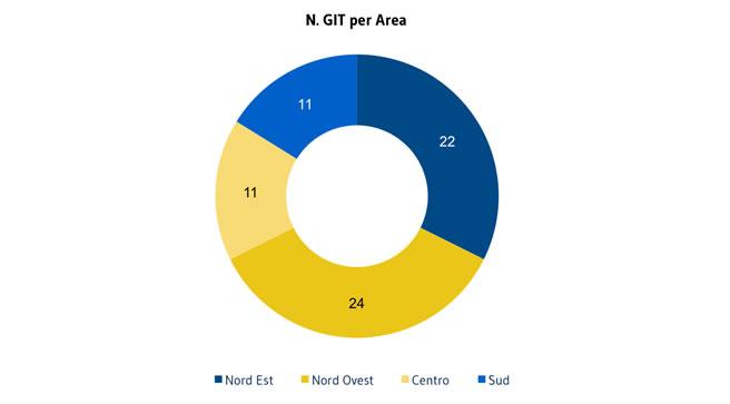 SOCI_GIT-per-Area1
