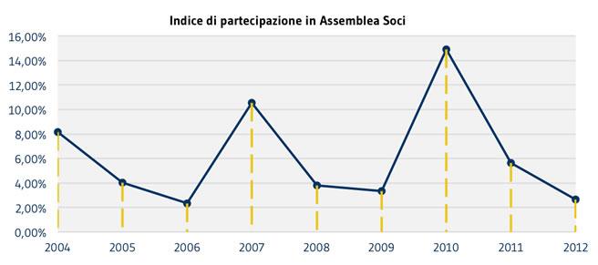 SOCI_Indice-partecipazione-Assemblea