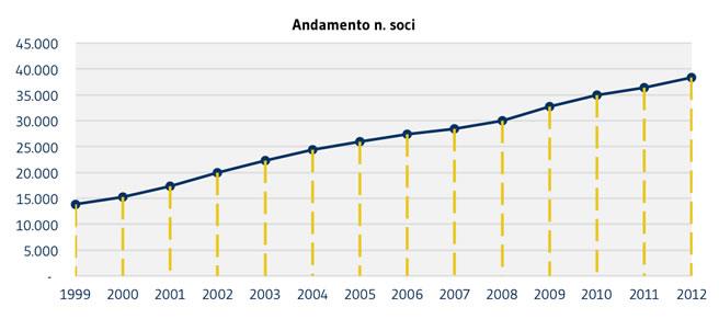 SOCI_andamento-soci2