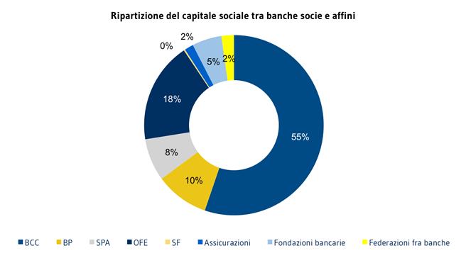 Soci finanziari