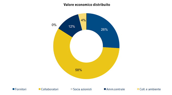 11 COLLABORATORI_Valore-economico-distribuito