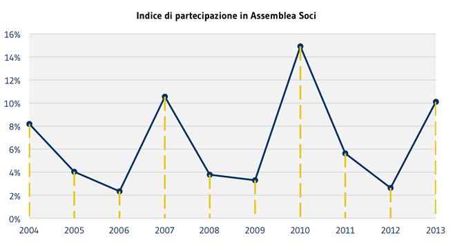 3 SOCI_Indice-partecipazione