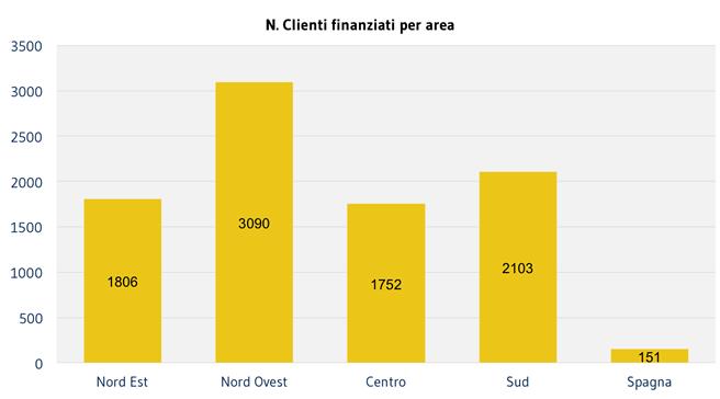 Clienti finanziati