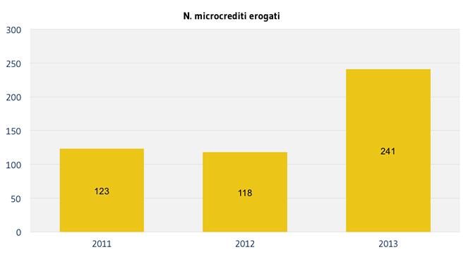 Microcrediti quantità