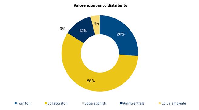 Valore-economico-distribuito