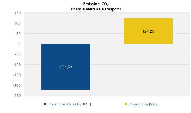 AMBIENTE_EmissioniCO2