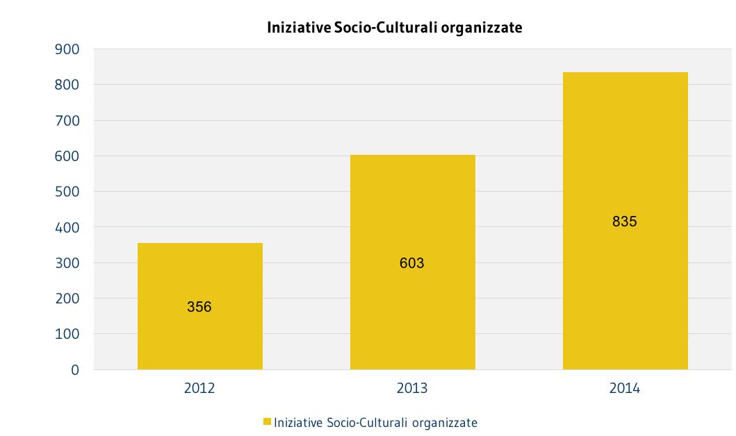 SOCI_IniziativeSocioCulturaliOrganizzate