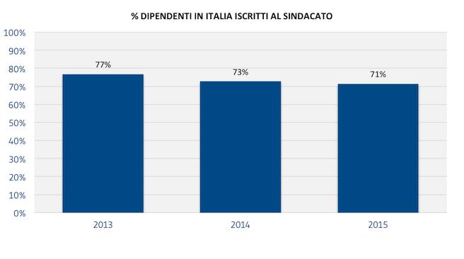 [COLLABORATORI]_DIPENDENTI_IN_ITALIA_ISCRITTI_AL_SINDACATO