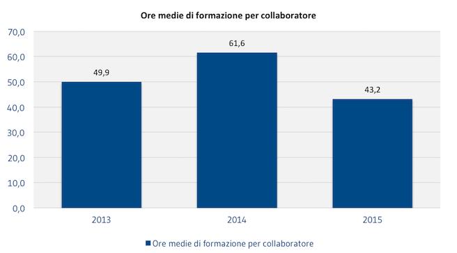 [COLLABORATORI]_Ore_medie_di_formazione_per_collaboratore