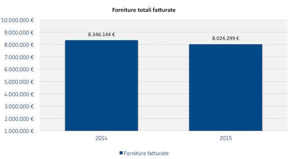 [FORNITORI]_Forniture_totali_fatturate