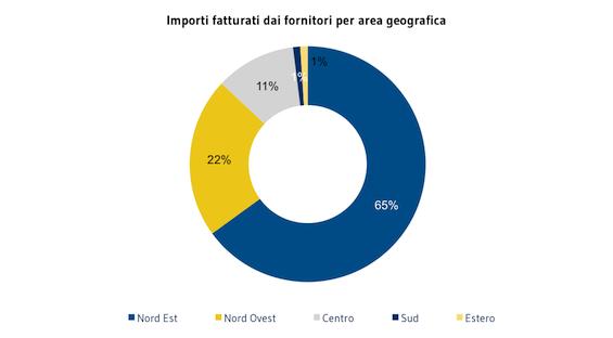 [FORNITORI]_Importi_faturatu_dai_fornitori_per_area_geografica
