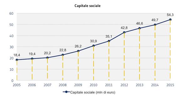[SOCI]_Capitale_Sociale