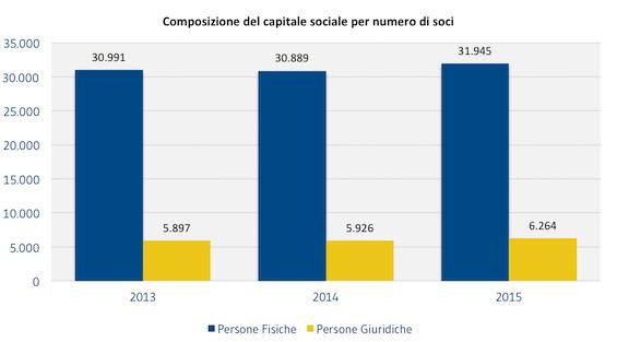 [SOCI]_Composizione_del_capitale_sociale_per_numero_di_soci