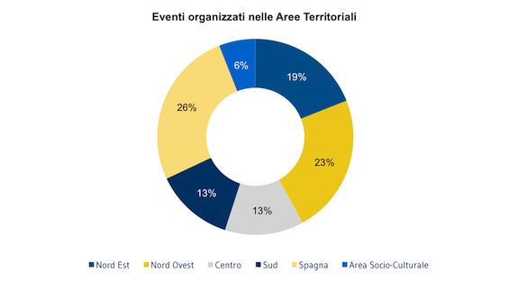 [SOCI]_Eventi_organizzati_nelle_Aree_Territoriali