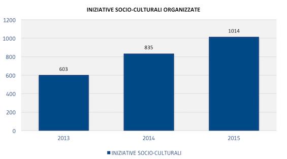 [SOCI]_INIZIATIVE_SOCIO-CULTURALI_ORGANIZZATE