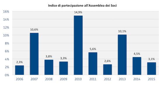 [SOCI]_Indice_di_partecipazione_allassemblea_dei_soci