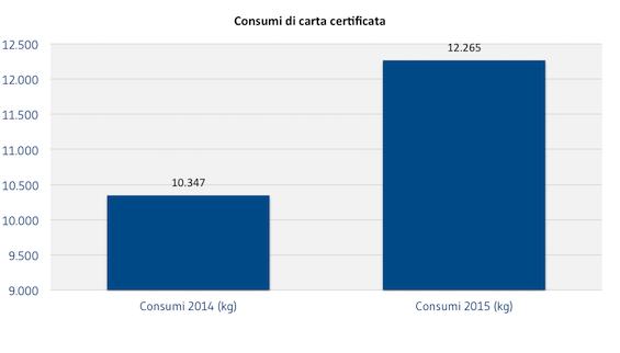 [AMBIENTE]_Consumi_di_carta_certificata