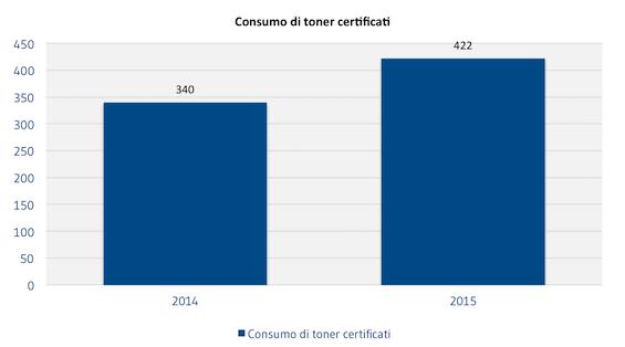 [AMBIENTE]_Consumi_di_toner_certificati