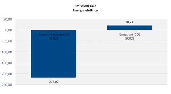 [AMBIENTE]_EmissioniCO2_Energia_Elettrica
