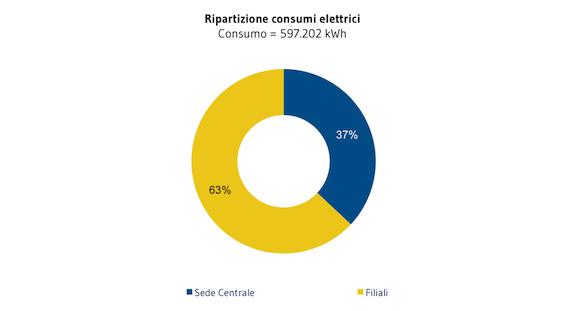[AMBIENTE]_Ripartizione_consumi_elettrici