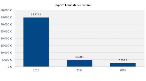 [CLIENTI]_Importi_liquidati_per_reclami
