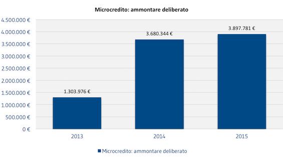 [CLIENTI]_Microcredito_ammontare_deliberato