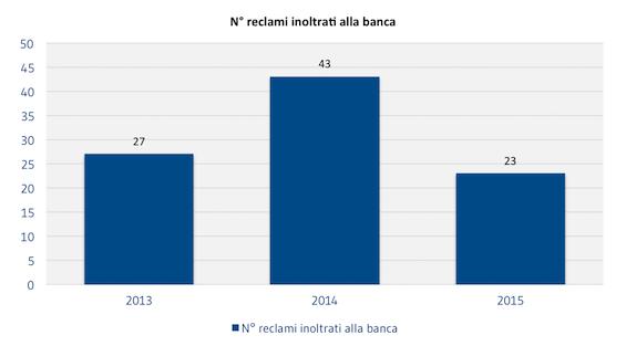 [CLIENTI]_N_reclami_inoltrati_alla_banca