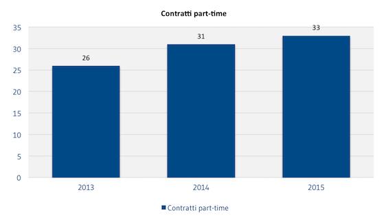 [COLLABORATORI]_Contratti_part-time
