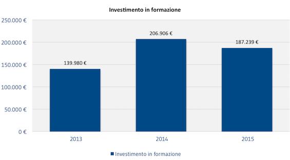 [COLLABORATORI]_Investimento_in_formazione
