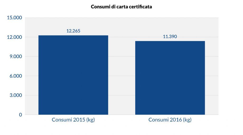 Consumi di carta certificata