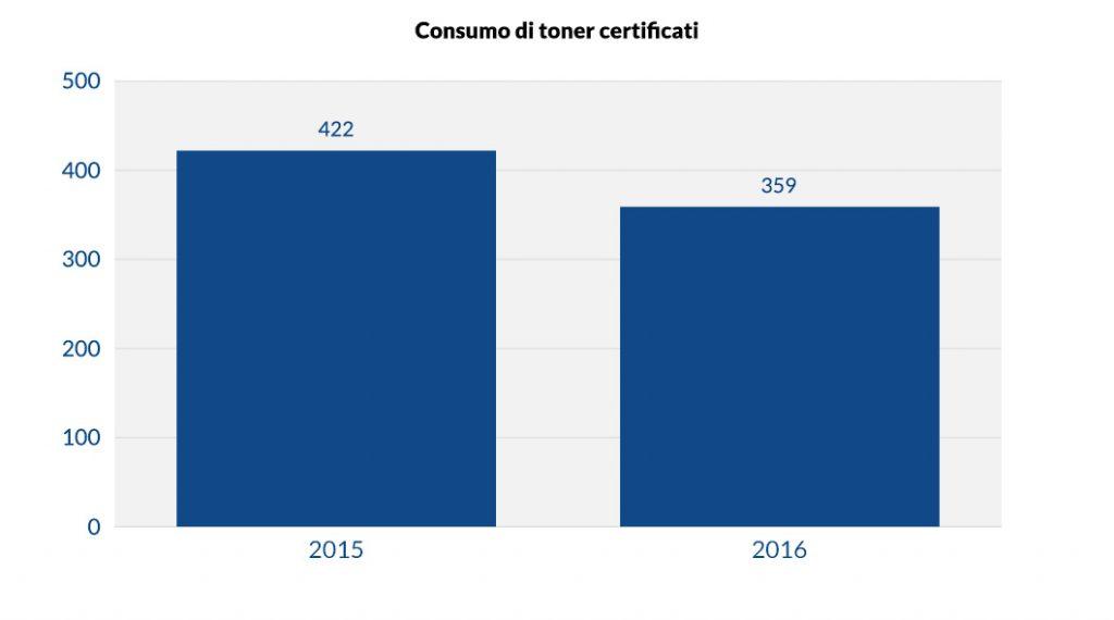 Consumo di toner certificati