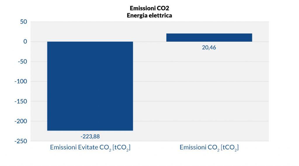 Emissioni CO2 energia elettrica