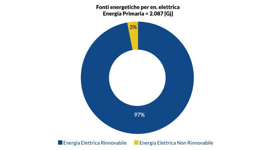 Fonti Energetiche per energia elettrica energia primaria