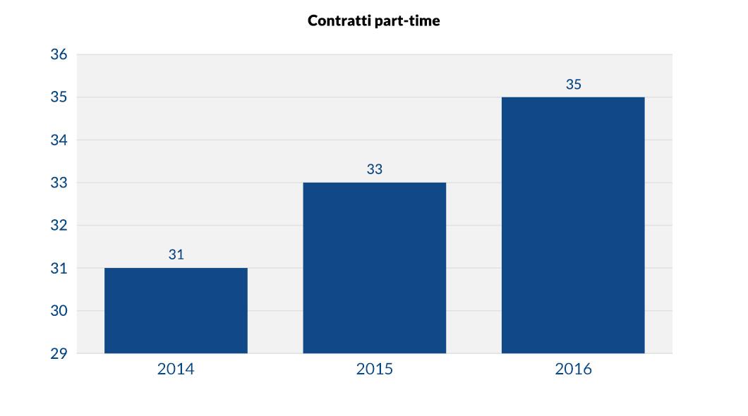 Contratti part-time Banca Etica