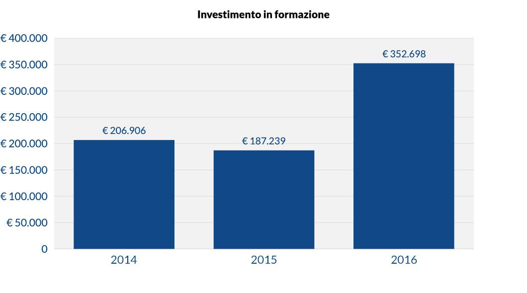 Investimento in formazione Banca Etica