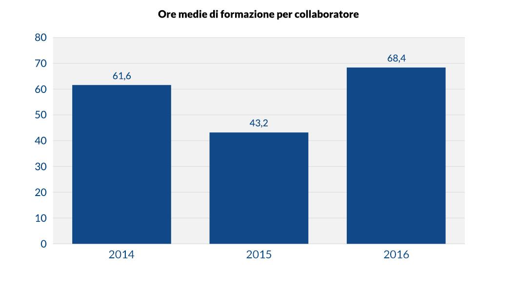 Ore medie di formazione per collaboratore in Banca Etica
