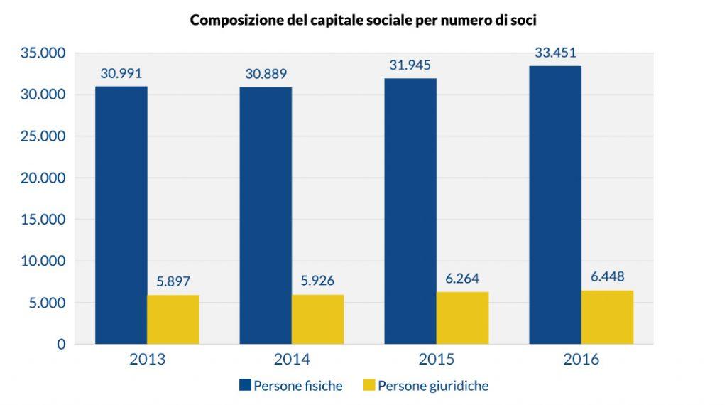 Composizione del capitale sociale