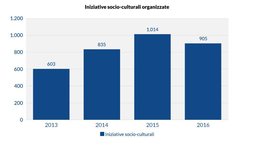 Iniziative socio-culturali organizzate