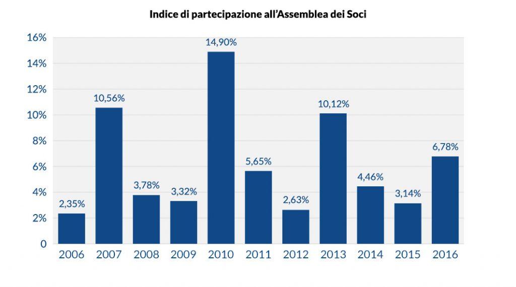 Indice di partecipazione all'Assemblea dei Soci
