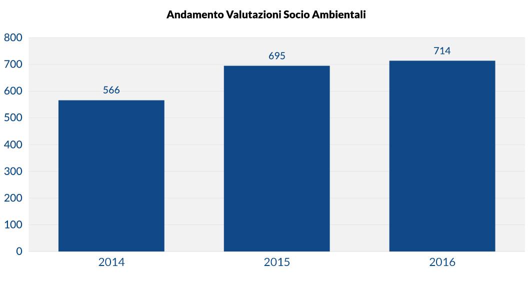Andamento valutazioni socio ambientali dei finanziamenti