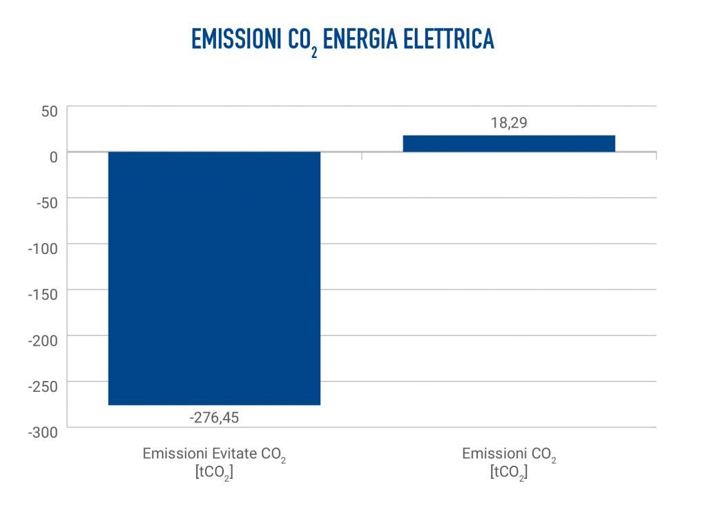 Ambiente Banca Etica emissioni CO2