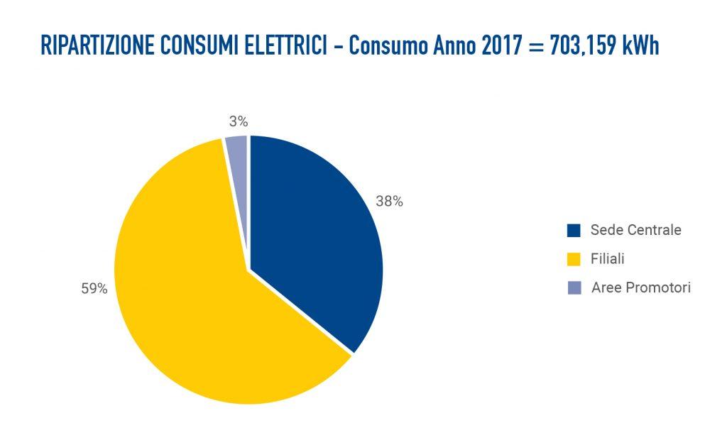 Ambiente Banca Etica ripartizione consumi elettrici 2017