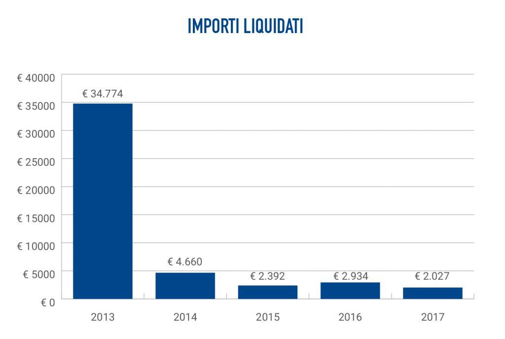 Clienti Banca Etica reclami importi liquidati