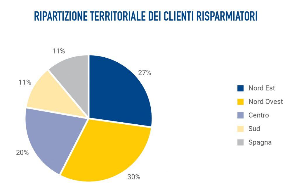 Clienti Banca Etica ripartizione territoriale
