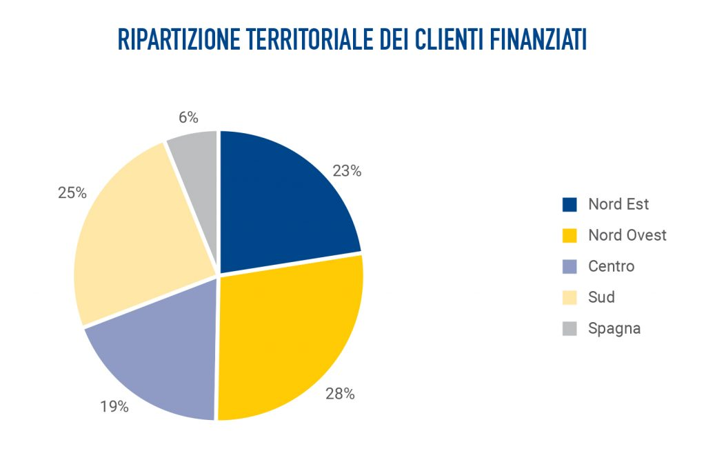 Clienti Banca Etica ripartizione finanziamenti